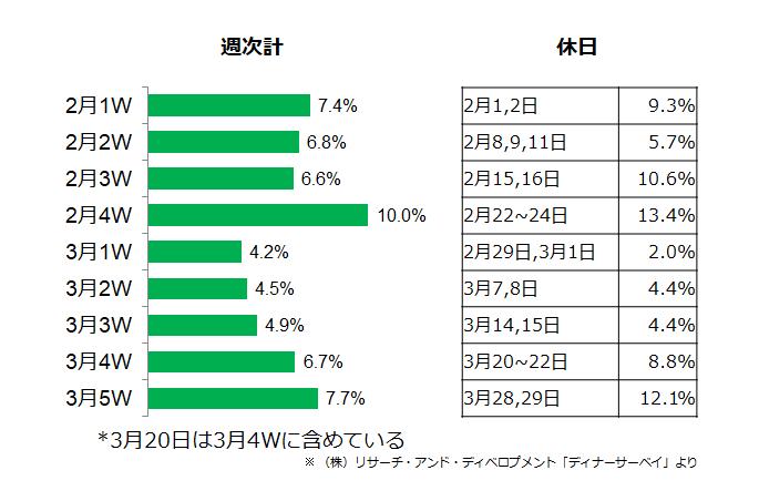 (図3)2020年2~3月夕食時外食率の週次推移(北海道)